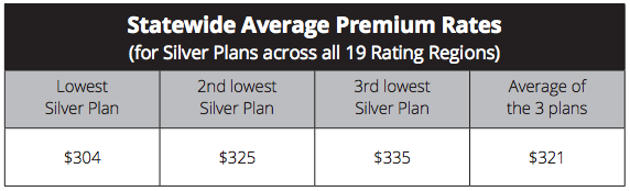 Statewide Average Premium Rates