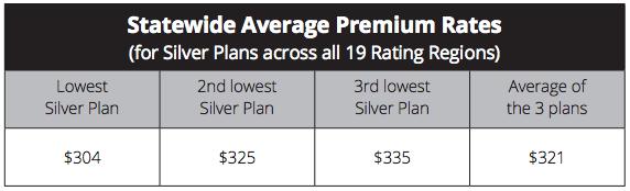 Statewide Average Premium Rates